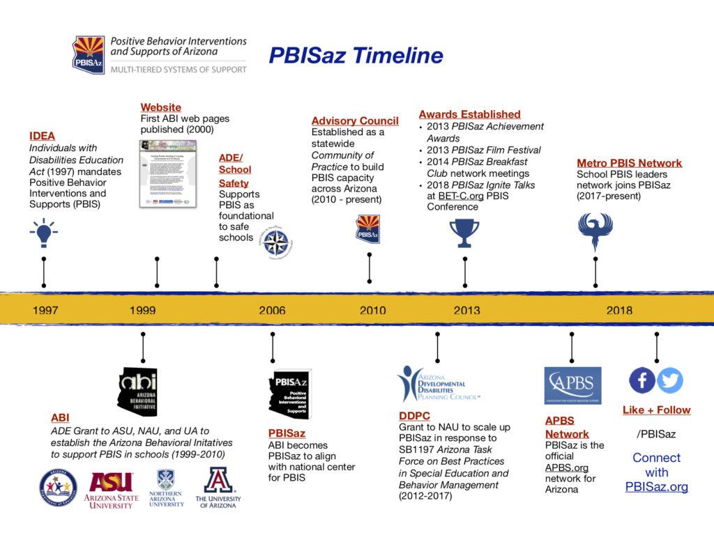 1999 ABI-PBISaz Timeline