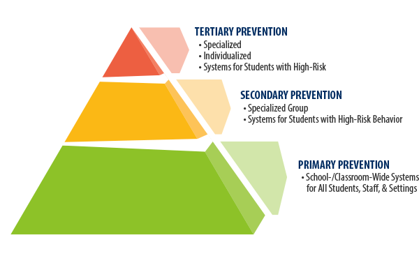 does positive behavioral intervention support pbis Positive behavioral interventions and support (pbis) project is a framework that  is supported by the texas education agency and region 4 education service.