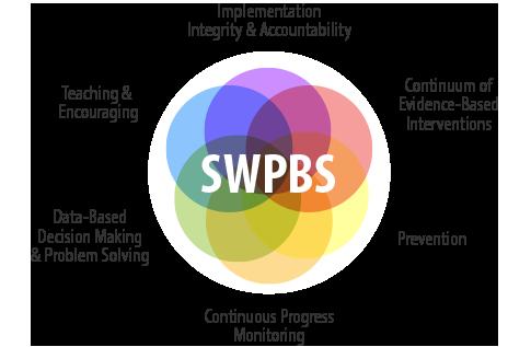 SWPBS Integrity