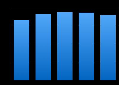 Attendance-Sharp-2013