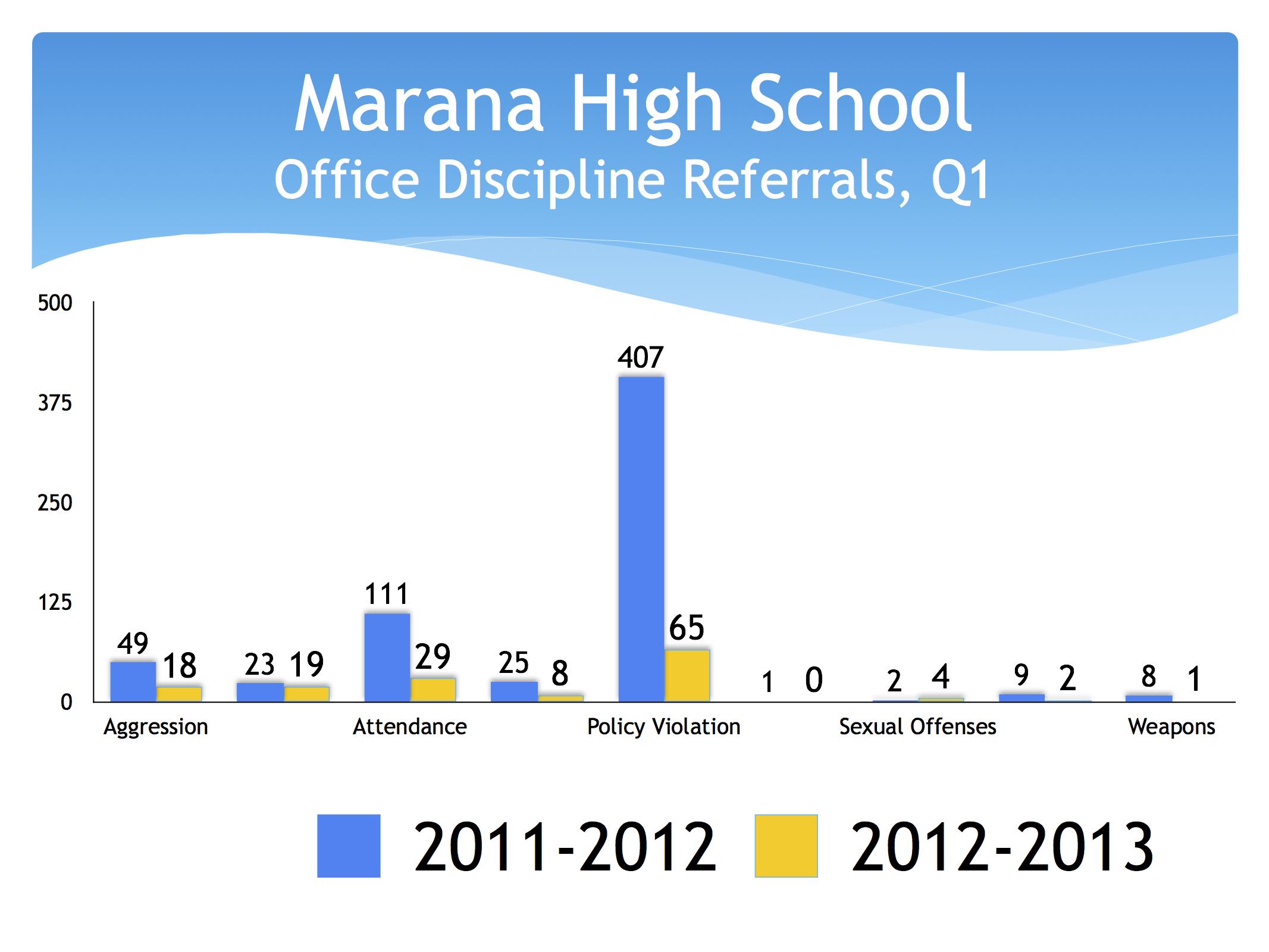 ODR-MaranaHS-2011-2012-Q1