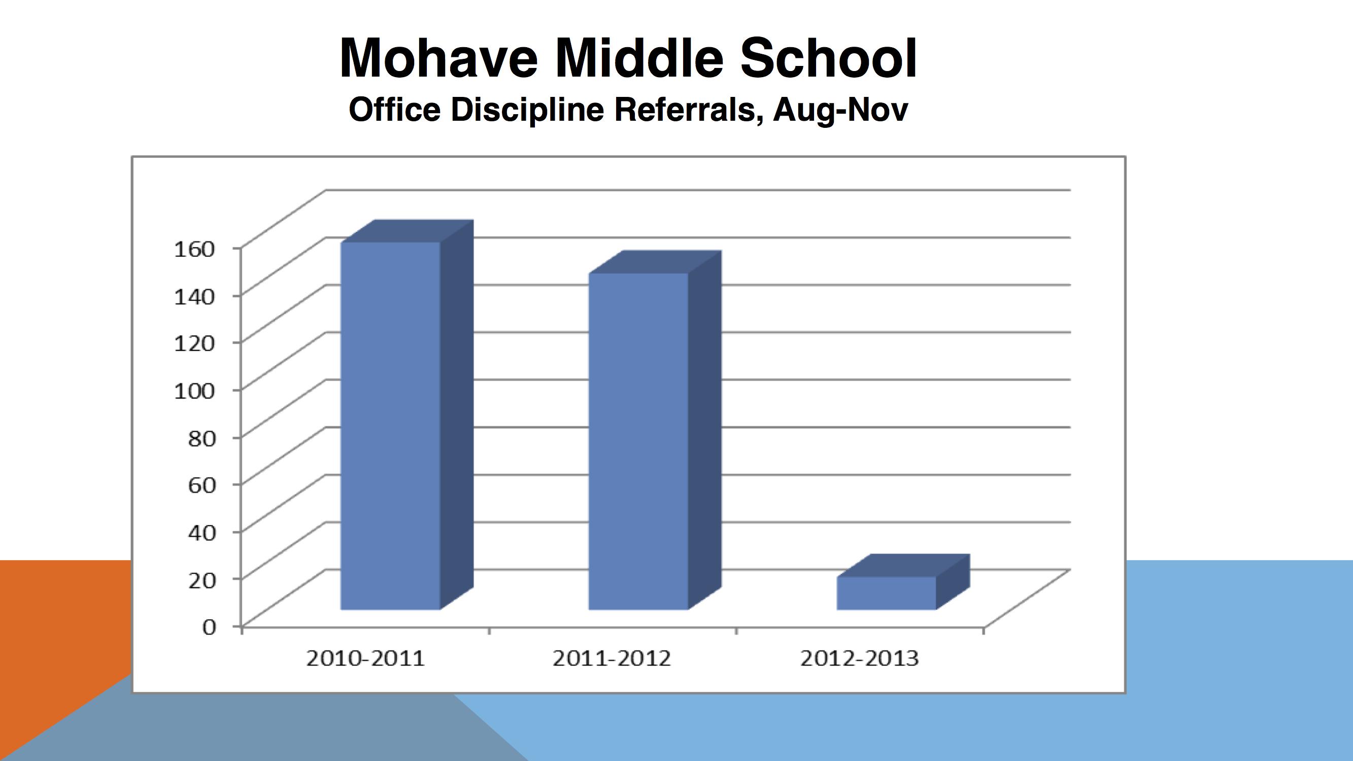 ODR-MohaveMS-2011-2013