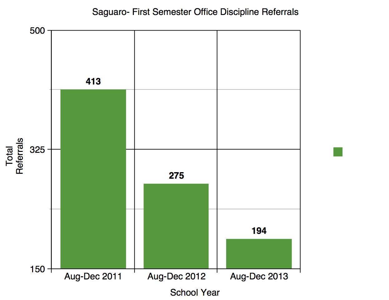 ODR-SaguaroHS-2011-2013
