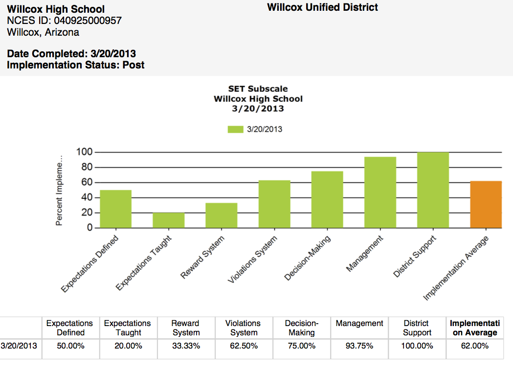 SET-WilcoxHS-2012