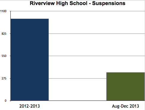 Suspension-RiverviewHS-2013