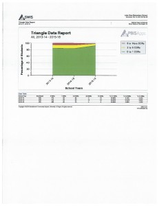 Lake View Elementary Triangle Data Report